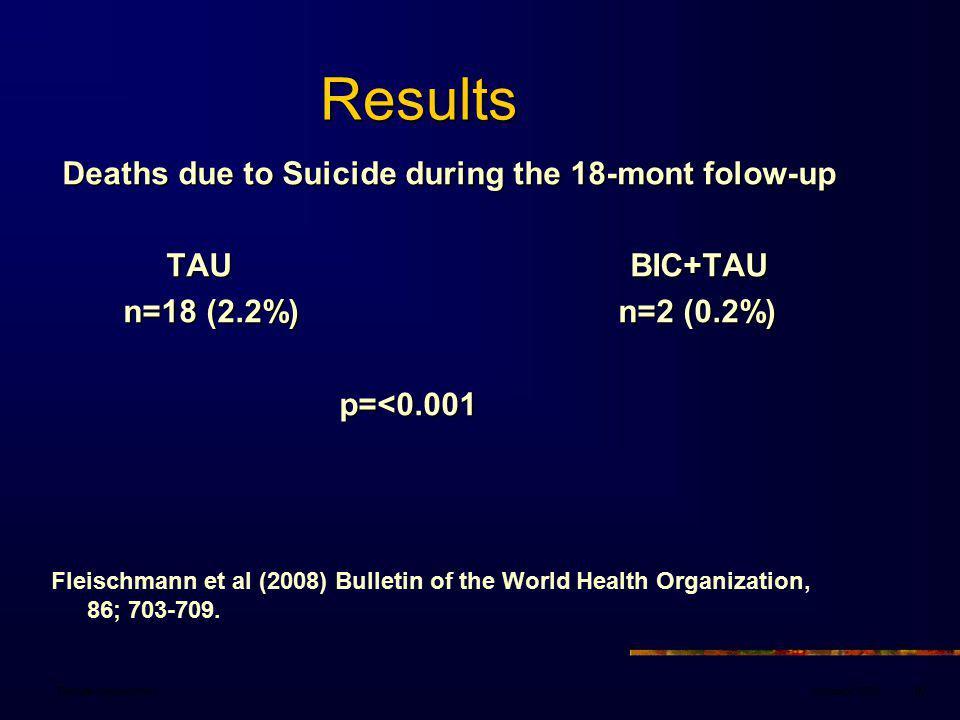 January 2008Danuta Wasserman87 Results Results Deaths due to Suicide during the 18-mont folow-up TAU BIC+TAU TAU BIC+TAU n=18 (2.2%) n=2 (0.2%) p=<0.001 Fleischmann et al (2008) Bulletin of the World Health Organization, 86; 703-709.