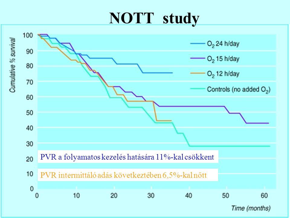 NOTT study PVR a folyamatos kezelés hatására 11%-kal csökkent PVR intermittáló adás következtében 6,5%-kal nőtt