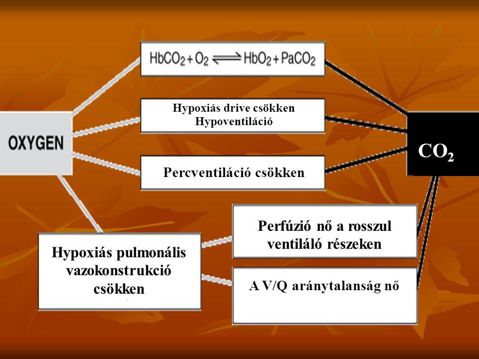 Hypoxiás drive csökken Hypoventiláció Percventiláció csökken Hypoxiás pulmonális vazokonstrukció csökken Perfúzió nő a rosszul ventiláló részeken A V/