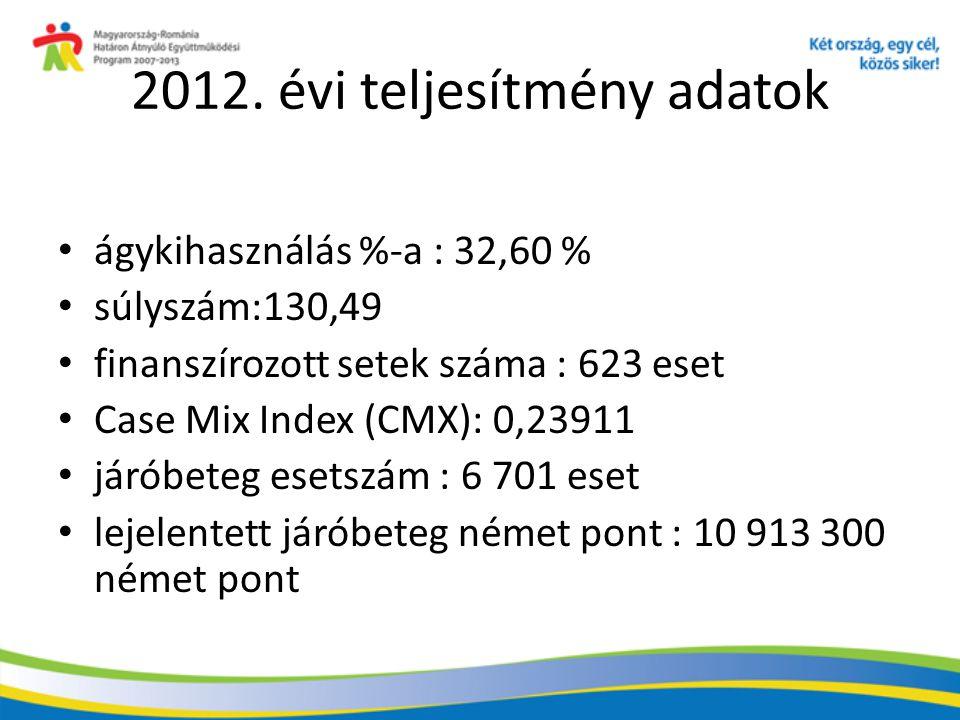 2012. évi teljesítmény adatok ágykihasználás %-a : 32,60 % súlyszám:130,49 finanszírozott setek száma : 623 eset Case Mix Index (CMX): 0,23911 járóbet