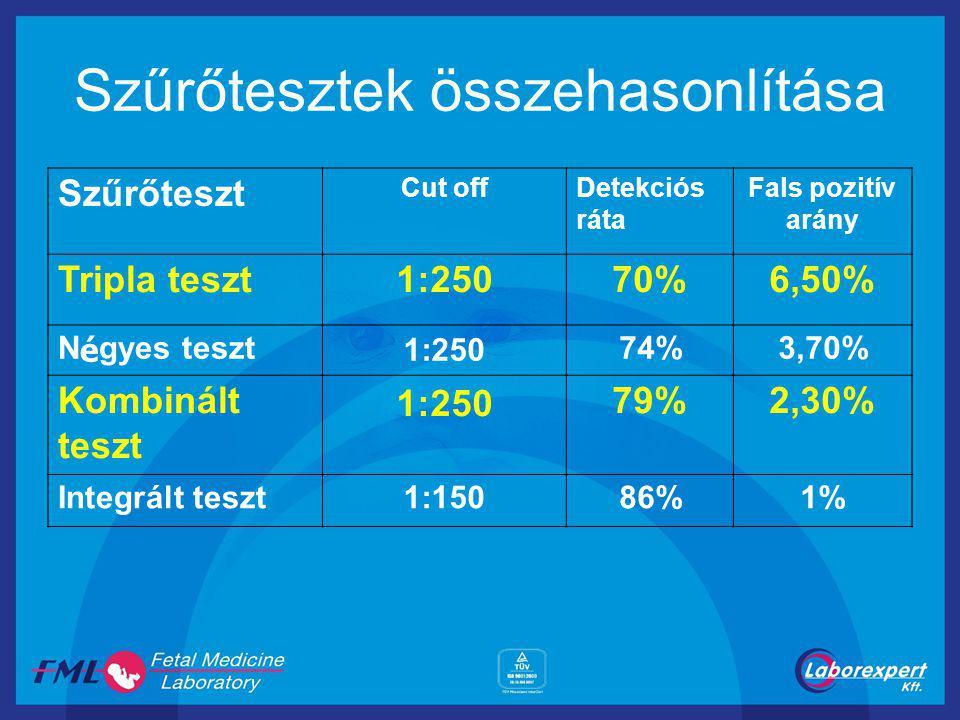 Szűrőtesztek összehasonlítása Szűrőteszt Cut offDetekciós ráta Fals pozitív arány Tripla teszt1:25070%6,50% N é gyes teszt 1:25074%3,70% Kombinált teszt 1:25079%2,30% Integrált teszt1:15086%1%