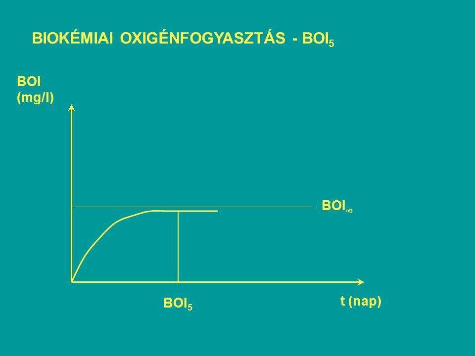 EMISSZIÓ - IMMISSZIÓ kg/nap, t/év - mg/l, g/m 3 stb.