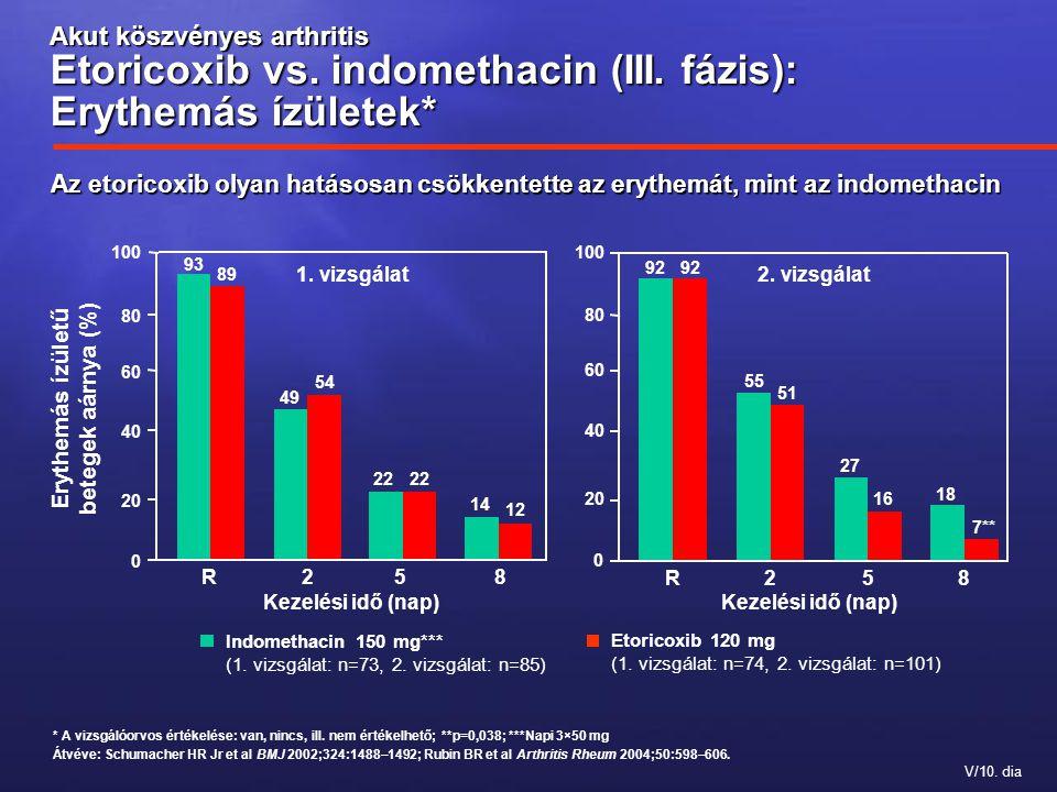 V/10. dia Akut köszvényes arthritis Etoricoxib vs. indomethacin (III. fázis): Erythemás ízületek* 92 55 27 18 92 51 16 7** * A vizsgálóorvos értékelés