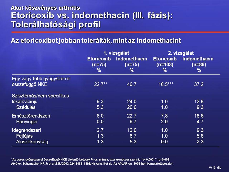 V/12. dia *Az egyes gyógyszerrel összefüggő NKE-t jelentő betegek %-os aránya, szervrendszer szerint; **p=0,003; ***p=0,002 Átvéve: Schumacher HR Jr e