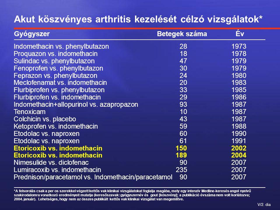V/2. dia Akut köszvényes arthritis kezelését célzó vizsgálatok* GyógyszerBetegek számaÉv Indomethacin vs. phenylbutazon 281973 Proquazon vs. indometha