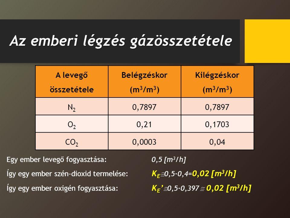 Az emberi légzés gázösszetétele A levegő összetétele Belégzéskor (m 3 /m 3 ) Kilégzéskor (m 3 /m 3 ) N2N2 0,7897 O2O2 0,210,1703 CO 2 0,00030,04 Egy e