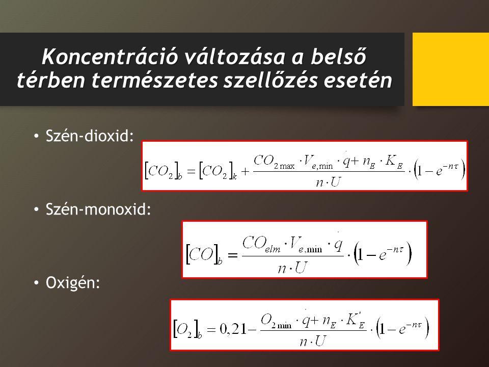Koncentráció változása a belső térben természetes szellőzés esetén Szén-dioxid: Szén-monoxid: Oxigén: