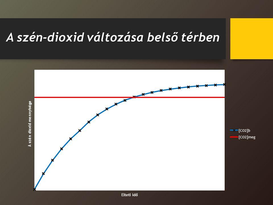 A szén-dioxid változása belső térben