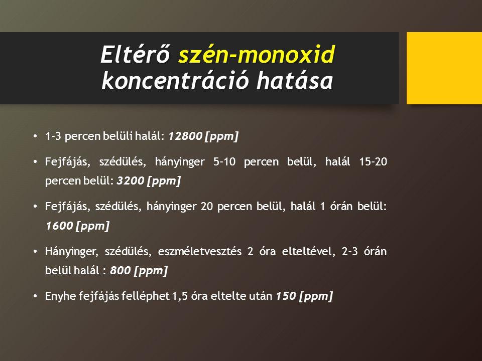 Eltérő szén-monoxid koncentráció hatása 1-3 percen belüli halál: 12800 [ppm] Fejfájás, szédülés, hányinger 5-10 percen belül, halál 15-20 percen belül