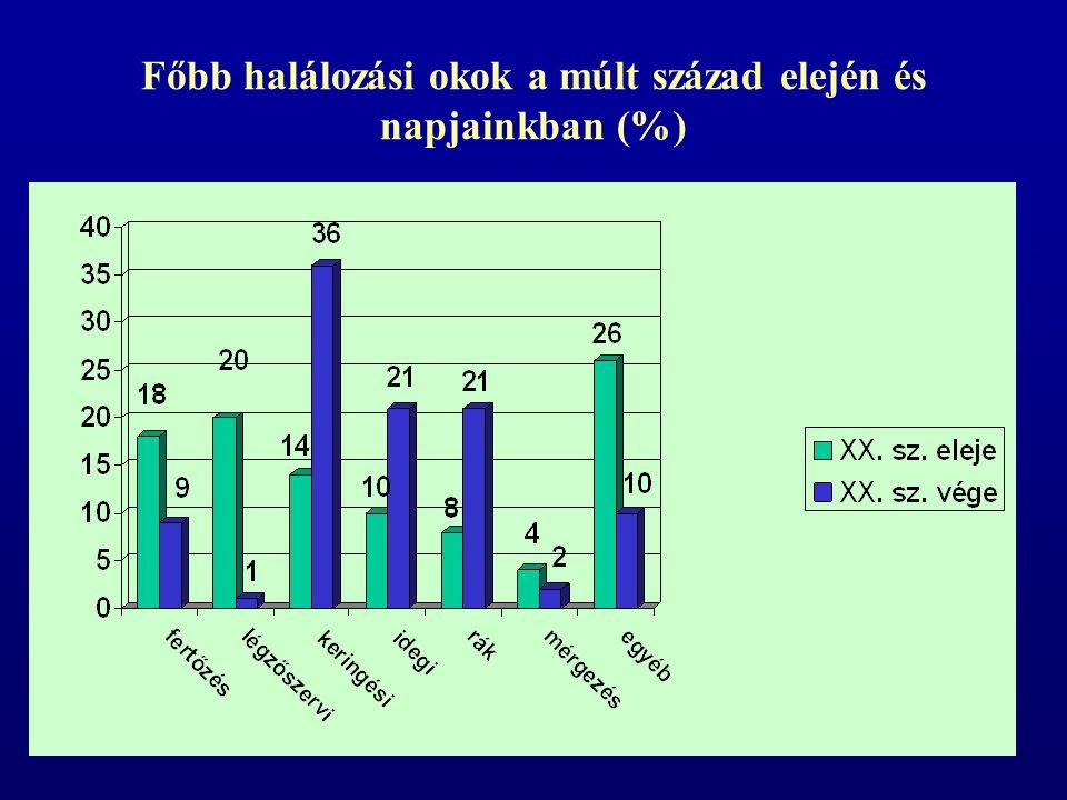 Az életkilátásokat befolyásoló egyéb tényezők: Régiónként, városonként lényeges eltérések az országos átlagtól (2003) pl.