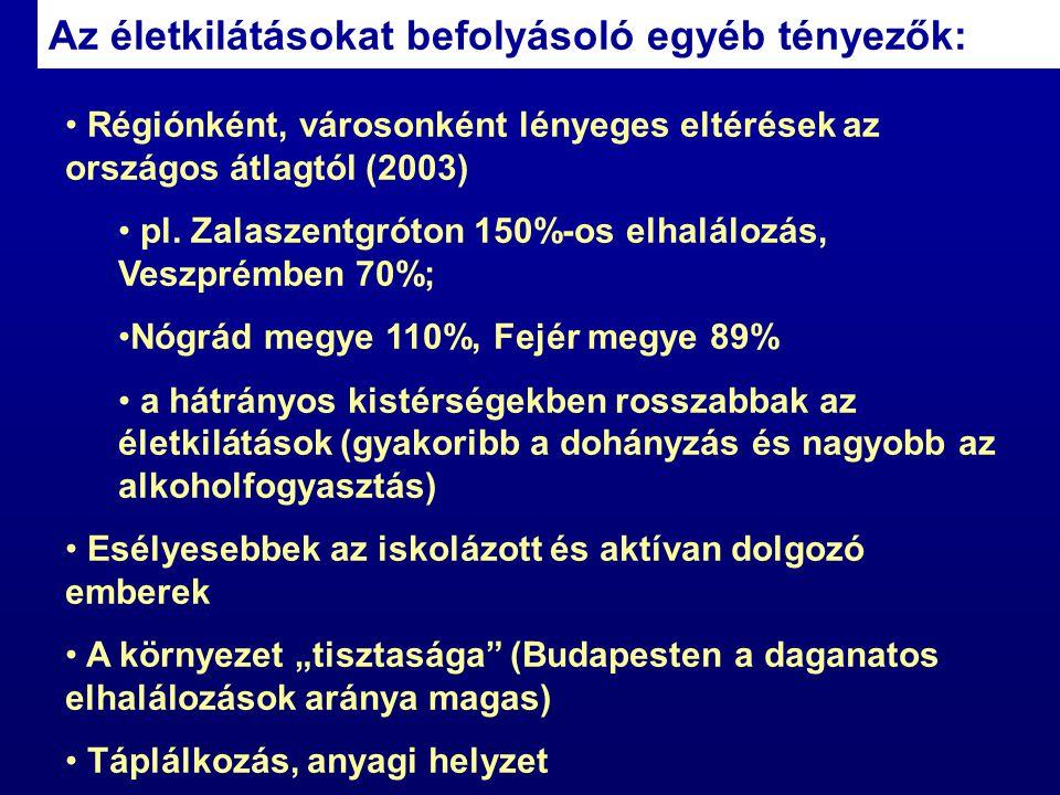 Az életkilátásokat befolyásoló egyéb tényezők: Régiónként, városonként lényeges eltérések az országos átlagtól (2003) pl. Zalaszentgróton 150%-os elha