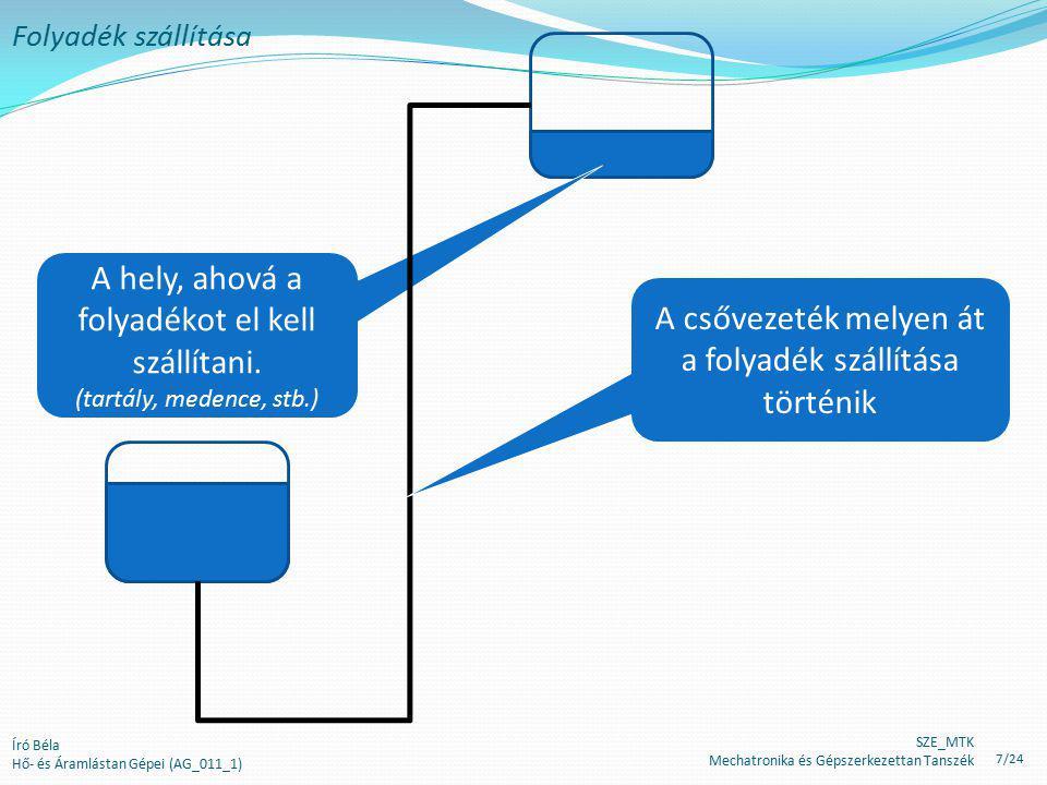 Író Béla Hő- és Áramlástan Gépei (AG_011_1) Folyadék szállítása A hely, ahová a folyadékot el kell szállítani. (tartály, medence, stb.) A csővezeték m