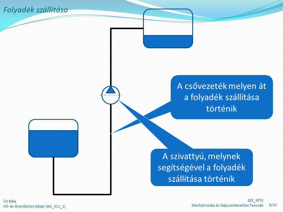 """Író Béla Hő- és Áramlástan Gépei (AG_011_1) Folyadék szállítása A szivattyú, melynek segítségével a folyadék szállítása történik A Bernoulli-egyenlet szerint, stacionárius áramlás esetén a folyadék teljes energiatartalma (munkavégző-képessége) a súlyegységre eső helyzeti, mozgási és """"nyomási energia összege."""