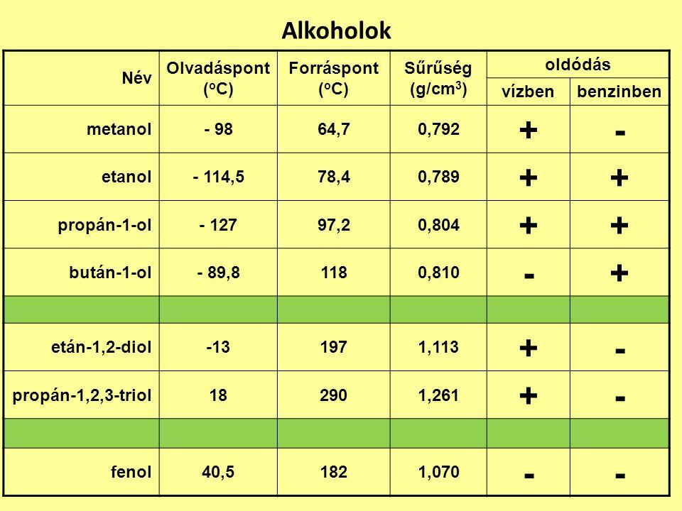 Alkoholok Név Olvadáspont ( o C) Forráspont ( o C) Sűrűség (g/cm 3 ) oldódás vízbenbenzinben metanol- 9864,70,792 +- etanol- 114,578,40,789 ++ propán-1-ol- 12797,20,804 ++ bután-1-ol- 89,81180,810 -+ etán-1,2-diol-131971,113 +- propán-1,2,3-triol182901,261 +- fenol40,51821,070 --