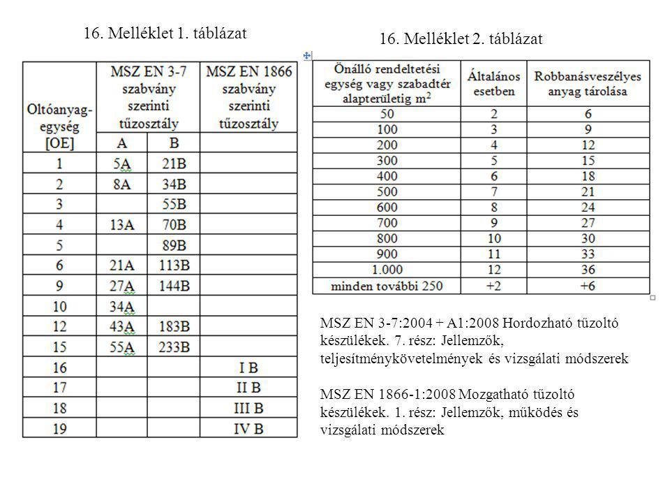 16. Melléklet 1. táblázat 16. Melléklet 2. táblázat MSZ EN 3-7:2004 + A1:2008 Hordozható tűzoltó készülékek. 7. rész: Jellemzők, teljesítménykövetelmé