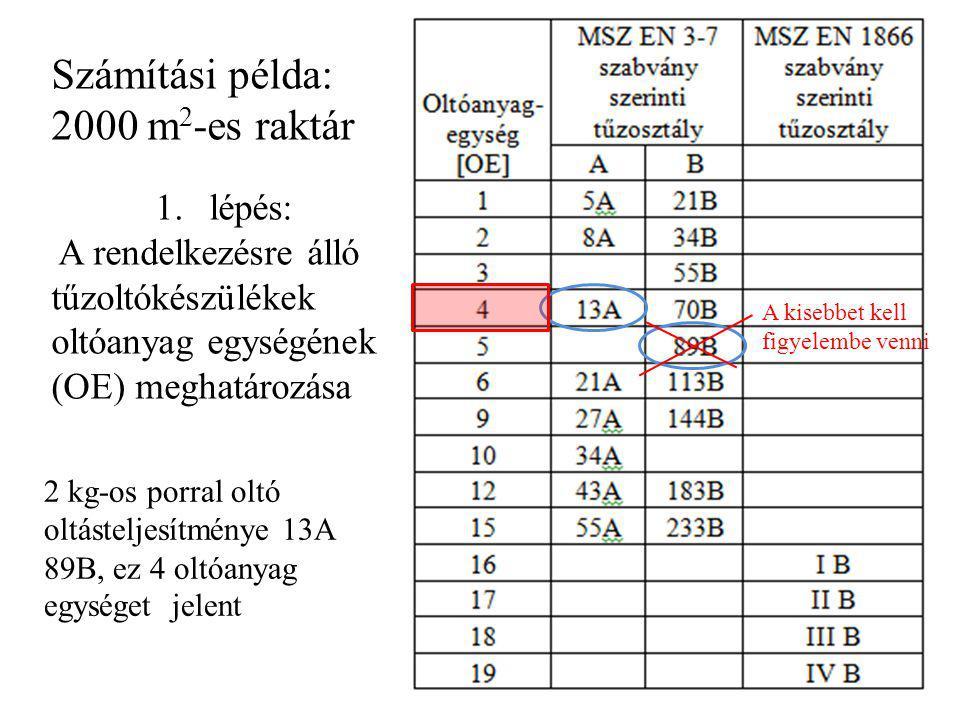 Számítási példa: 2000 m 2 -es raktár 1.lépés: A rendelkezésre álló tűzoltókészülékek oltóanyag egységének (OE) meghatározása 2 kg-os porral oltó oltás