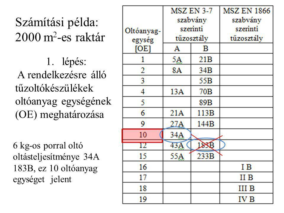 Számítási példa: 2000 m 2 -es raktár 1.lépés: A rendelkezésre álló tűzoltókészülékek oltóanyag egységének (OE) meghatározása 6 kg-os porral oltó oltás