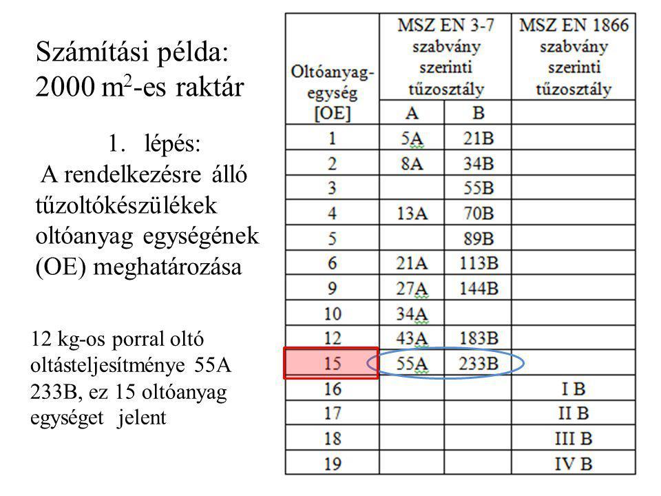 Számítási példa: 2000 m 2 -es raktár 1.lépés: A rendelkezésre álló tűzoltókészülékek oltóanyag egységének (OE) meghatározása 12 kg-os porral oltó oltá
