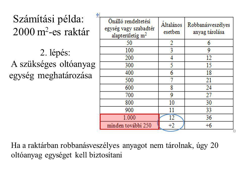 Számítási példa: 2000 m 2 -es raktár 2. lépés: A szükséges oltóanyag egység meghatározása Ha a raktárban robbanásveszélyes anyagot nem tárolnak, úgy 2