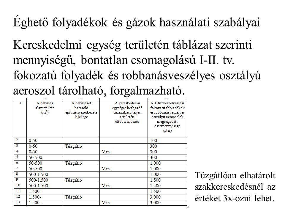 Éghető folyadékok és gázok használati szabályai Kereskedelmi egység területén táblázat szerinti mennyiségű, bontatlan csomagolású I-II. tv. fokozatú f