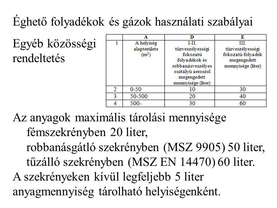 Éghető folyadékok és gázok használati szabályai Egyéb közösségi rendeltetés Az anyagok maximális tárolási mennyisége fémszekrényben 20 liter, robbanás