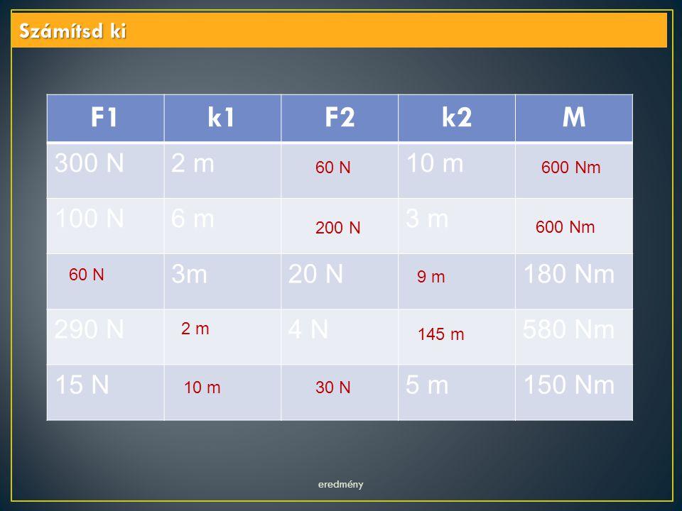 eredmény Számítsd ki F1k1F2k2M 300 N2 m10 m 100 N6 m3 m 20 N180 Nm 290 N4 N580 Nm 15 N5 m150 Nm 600 Nm60 N 200 N 600 Nm 60 N 9 m 2 m 145 m 30 N 10 m