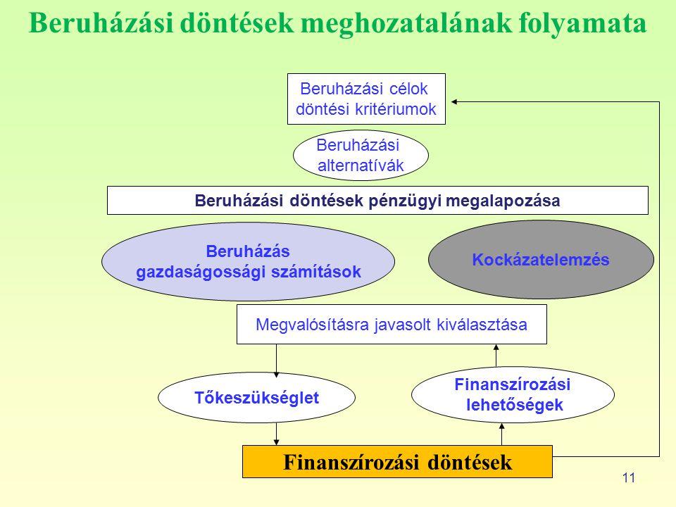 Beruházási döntések meghozatalának folyamata 11 Beruházási célok döntési kritériumok Beruházási alternatívák Beruházási döntések pénzügyi megalapozása