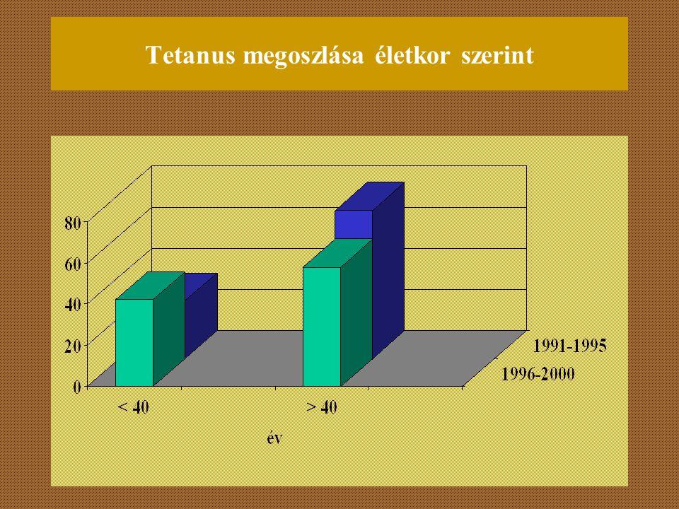 Tetanus megoszlása életkor szerint