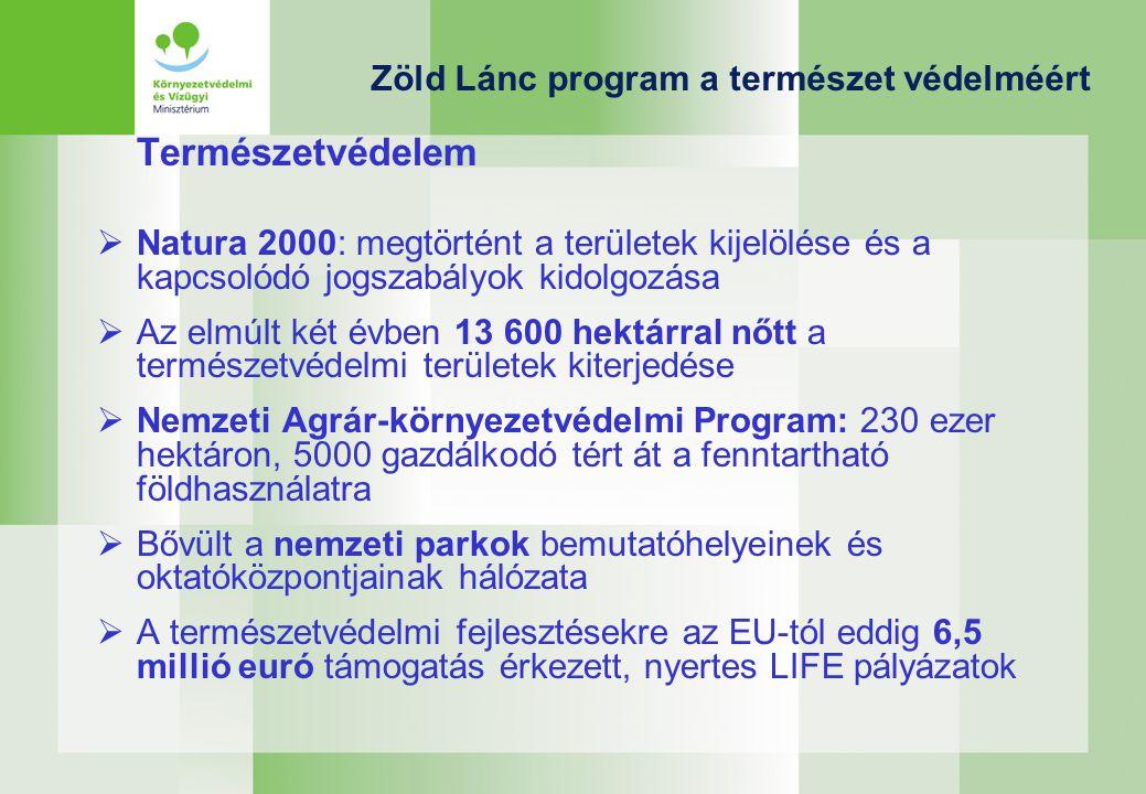 Zöld Lánc program a természet védelméért Természetvédelem  Natura 2000: megtörtént a területek kijelölése és a kapcsolódó jogszabályok kidolgozása  Az elmúlt két évben 13 600 hektárral nőtt a természetvédelmi területek kiterjedése  Nemzeti Agrár-környezetvédelmi Program: 230 ezer hektáron, 5000 gazdálkodó tért át a fenntartható földhasználatra  Bővült a nemzeti parkok bemutatóhelyeinek és oktatóközpontjainak hálózata  A természetvédelmi fejlesztésekre az EU-tól eddig 6,5 millió euró támogatás érkezett, nyertes LIFE pályázatok