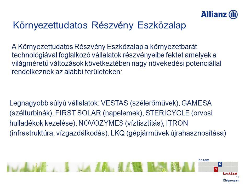 17 Életprogram A Környezettudatos Részvény Eszközalap a környezetbarát technológiával foglalkozó vállalatok részvényeibe fektet amelyek a világméretű változások következtében nagy növekedési potenciállal rendelkeznek az alábbi területeken: Legnagyobb súlyú vállalatok: VESTAS (szélerőművek), GAMESA (szélturbinák), FIRST SOLAR (napelemek), STERICYCLE (orvosi hulladékok kezelése), NOVOZYMES (víztisztítás), ITRON (infrastruktúra, vízgazdálkodás), LKQ (gépjárművek újrahasznosítása) Környezettudatos Részvény Eszközalap hozam kockázat 5 6