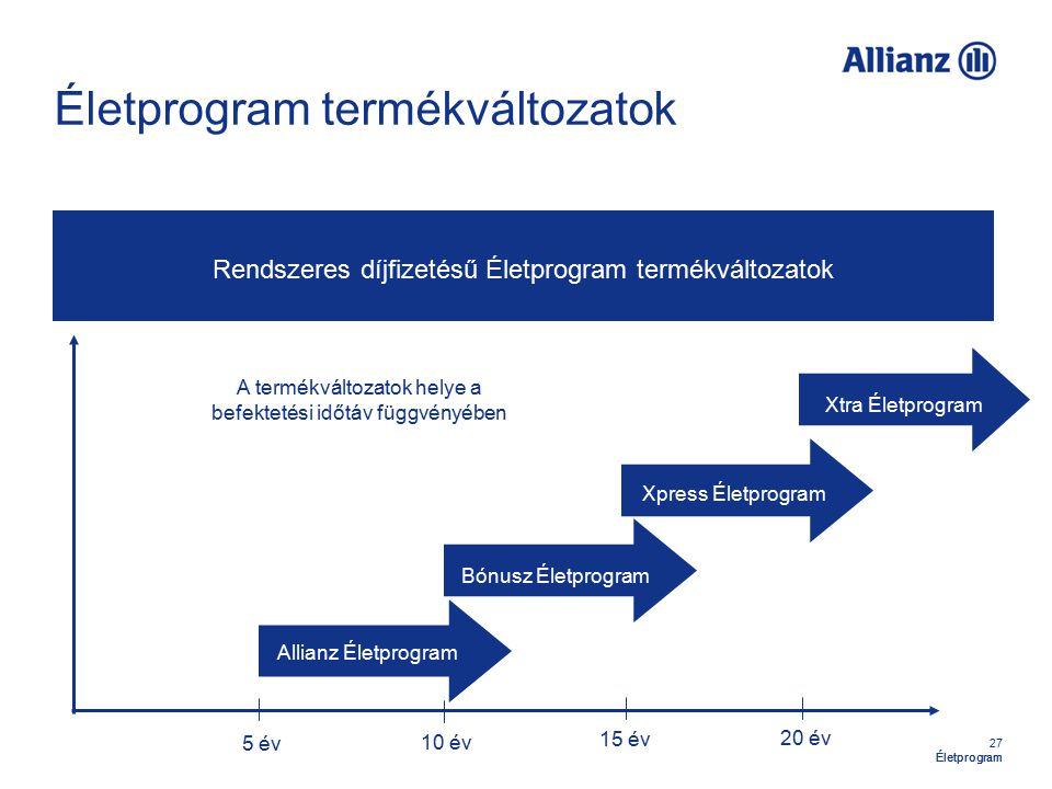 27 Életprogram Életprogram termékváltozatok Rendszeres díjfizetésű Életprogram termékváltozatok Allianz Életprogram Bónusz Életprogram Xpress Életprogram Xtra Életprogram 5 év 10 év 15 év 20 év A termékváltozatok helye a befektetési időtáv függvényében