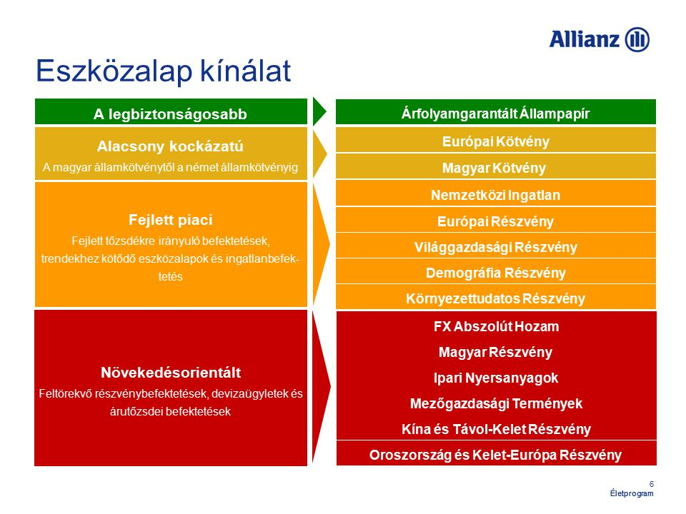 6 Életprogram Eszközalap kínálat A legbiztonságosabb Alacsony kockázatú A magyar államkötvénytől a német államkötvényig Fejlett piaci Fejlett tőzsdékre irányuló befektetések, trendekhez kötődő eszközalapok és ingatlanbefek- tetés Növekedésorientált Feltörekvő részvénybefektetések, devizaügyletek és árutőzsdei befektetések Árfolyamgarantált Állampapír Nemzetközi Ingatlan Magyar Kötvény Európai Kötvény Világgazdasági Részvény Magyar Részvény Európai Részvény Demográfia Részvény Környezettudatos Részvény Ipari Nyersanyagok Oroszország és Kelet-Európa Részvény Kína és Távol-Kelet Részvény Mezőgazdasági Termények FX Abszolút Hozam Életprogram