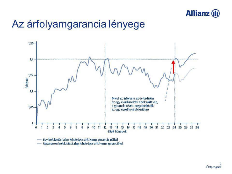 49 Életprogram Visszavásárlás 3 évnél nem régebben egységre váltott díjaknál: 98,5 % 3 évnél régebben egységre váltott díjaknál: 100 % Nincs visszavásárlási költség!
