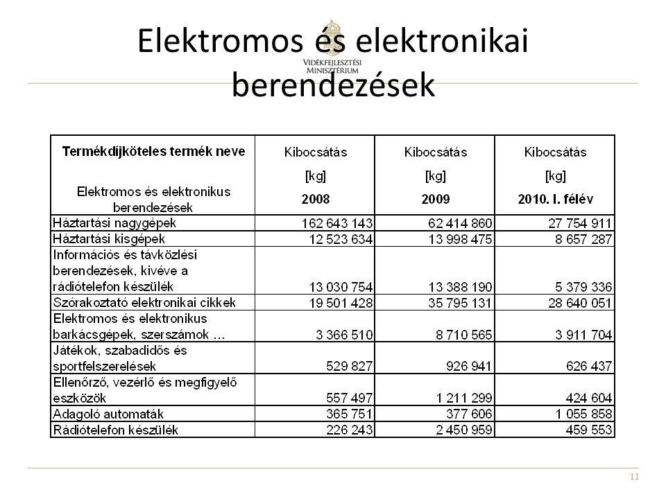 11 Elektromos és elektronikai berendezések