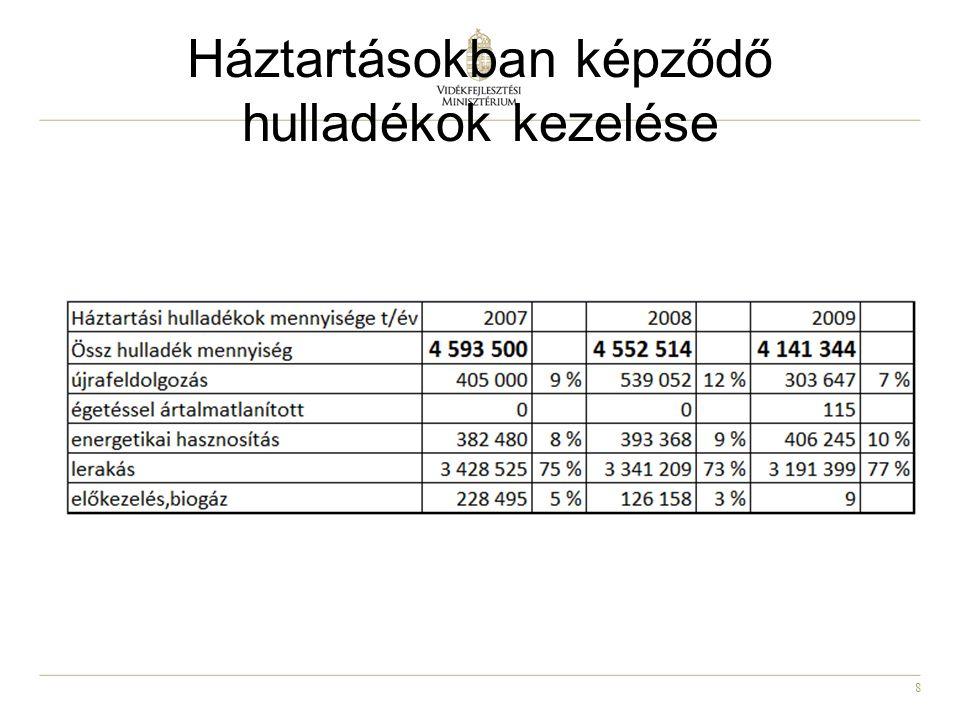 9 Műanyag csomagolási hulladék (15 01 02) adatok (HIR) 200420052006200720082009 (et) keletkezett68,1563,7787,4997,7683,3389,88 újrafeldolgozott20,3739,6540,8836,3142,9842,58