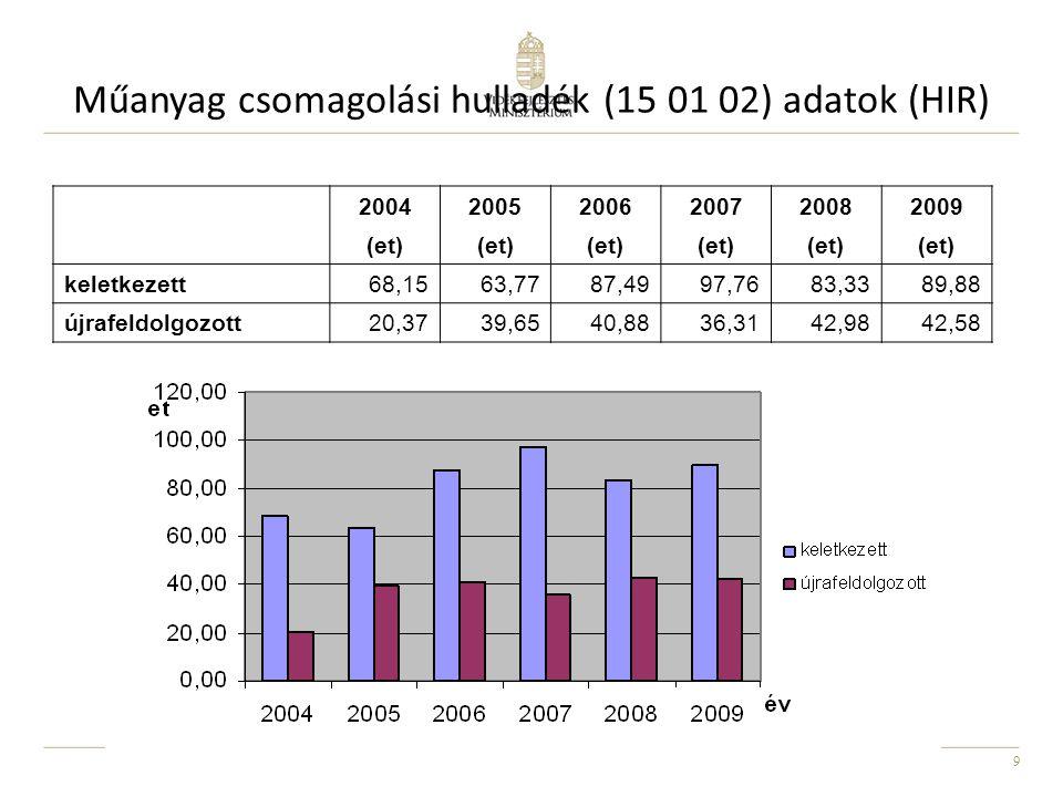 10 Építési-bontási hulladék (2004-08)