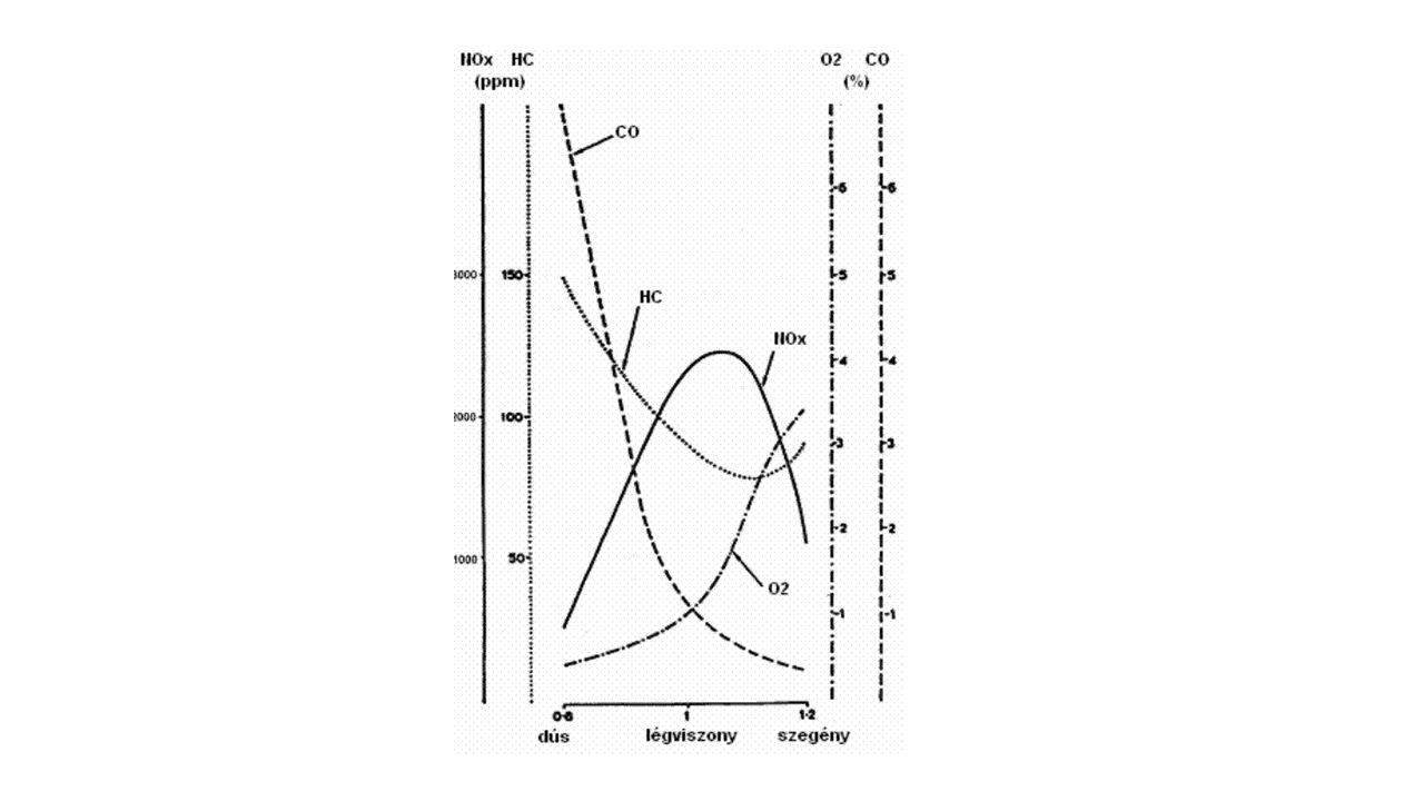 A háromutas katalizátor működési elve Lambda szonda
