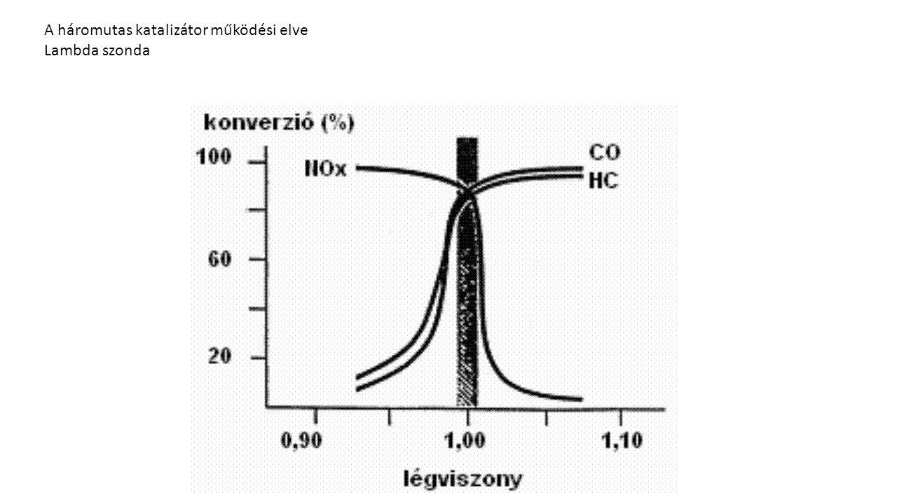 CNG Összetétele:90-95 % metán 1-2% etán 1-2% propán 1-2 % bután 0,1-0,5 % víz 0,1-0,5 % nitrogén 0,1-0,5 % széndioxid,Oktánszáma:120 LPG Összetétele: propán és a bután kb 40%-60% oktánszáma.: 95 - 100