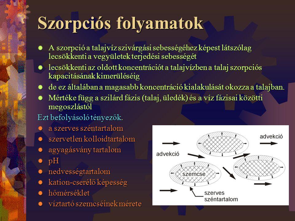 Szorpciós folyamatok  A szorpció a talajvíz szivárgási sebességéhez képest látszólag lecsökkenti a vegyületek terjedési sebességét  lecsökkenti az oldott koncentrációt a talajvízben a talaj szorpciós kapacitásának kimerüléséig  de ez általában a magasabb koncentráció kialakulását okozza a talajban.