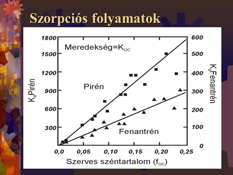 Szorpciós folyamatok A szorpciós izotermák a vegyi anyag talajhoz kötött és a talajjal kapcsolatban lévő oldatban visszamaradó koncentrációjának arányát írják le Lineáris egyensúlyi szorpció A szorpciós izoterma meredeksége:  K d = megoszlási hányados (cm 3 /g)  C s = szorbeált szennyezőanyag koncentráció (g/g talaj)  C gw = oldott szennyezőanyag koncentráció (g/cm 3 oldat) A nem ionos, apoláris hidrofób szerves vegyi anyagoknak a talaj szerves anyag tartalmához való kötődési arányát is egy egyensúlyi folyamattal lehet leírni:  f oc =a talaj szerves anyag tartalma (g/g talaj)  K oc =a szerves szén megoszlási hányados (cm 3 /g)- az adott vegyi anyag szerves-(anyag) széntartalomhoz való kötődési arányát írja le