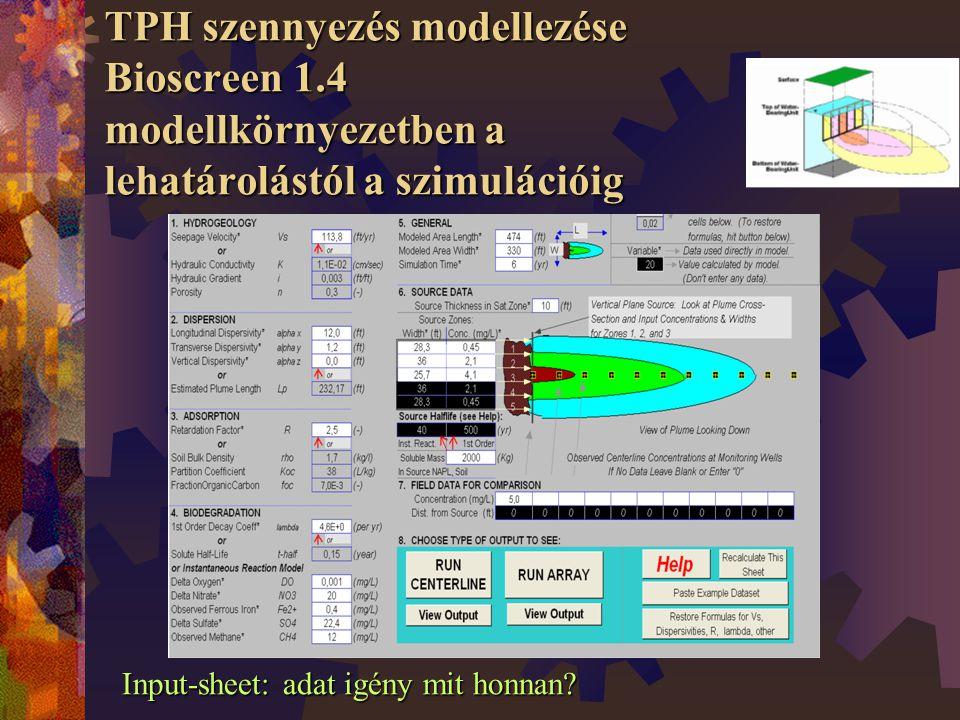 TPH szennyezés modellezése Bioscreen 1.4 modellkörnyezetben a lehatárolástól a szimulációig Input-sheet: adat igény mit honnan?