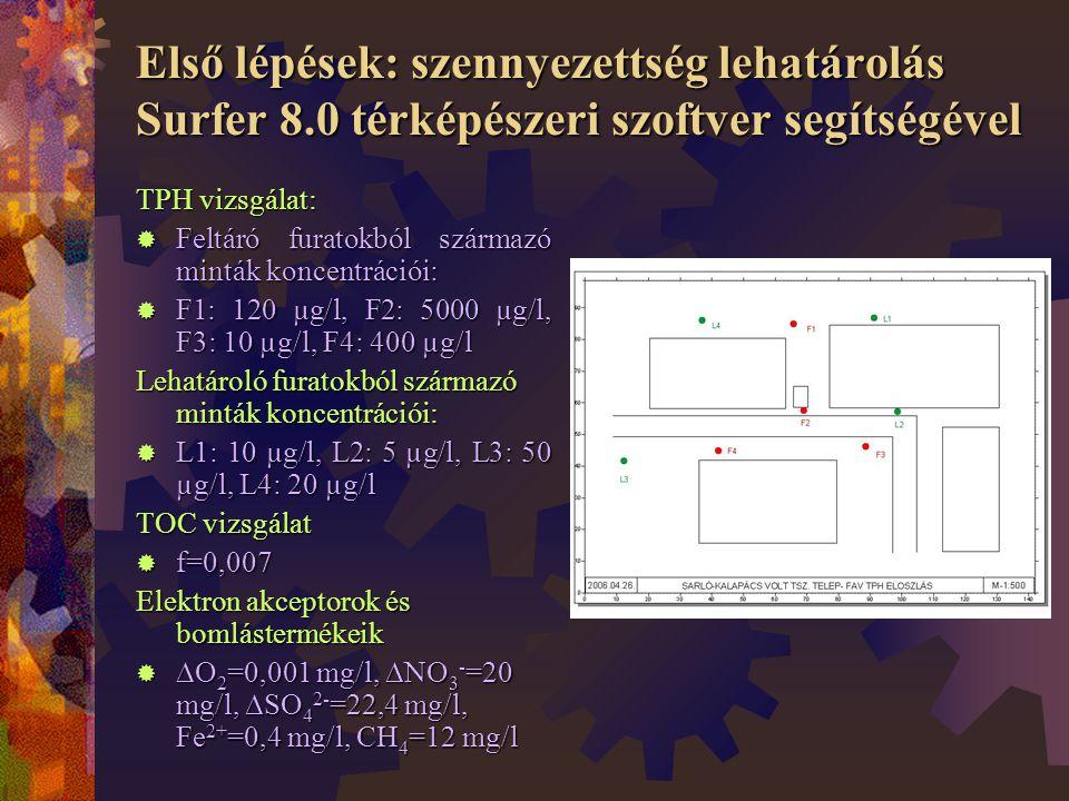Első lépések: szennyezettség lehatárolás Surfer 8.0 térképészeri szoftver segítségével TPH vizsgálat:  Feltáró furatokból származó minták koncentrációi:  F1: 120 µg/l, F2: 5000 µg/l, F3: 10 µg/l, F4: 400 µg/l Lehatároló furatokból származó minták koncentrációi:  L1: 10 µg/l, L2: 5 µg/l, L3: 50 µg/l, L4: 20 µg/l TOC vizsgálat  f=0,007 Elektron akceptorok és bomlástermékeik   O 2 =0,001 mg/l,  NO 3 - =20 mg/l,  SO 4 2- =22,4 mg/l, Fe 2+ =0,4 mg/l, CH 4 =12 mg/l