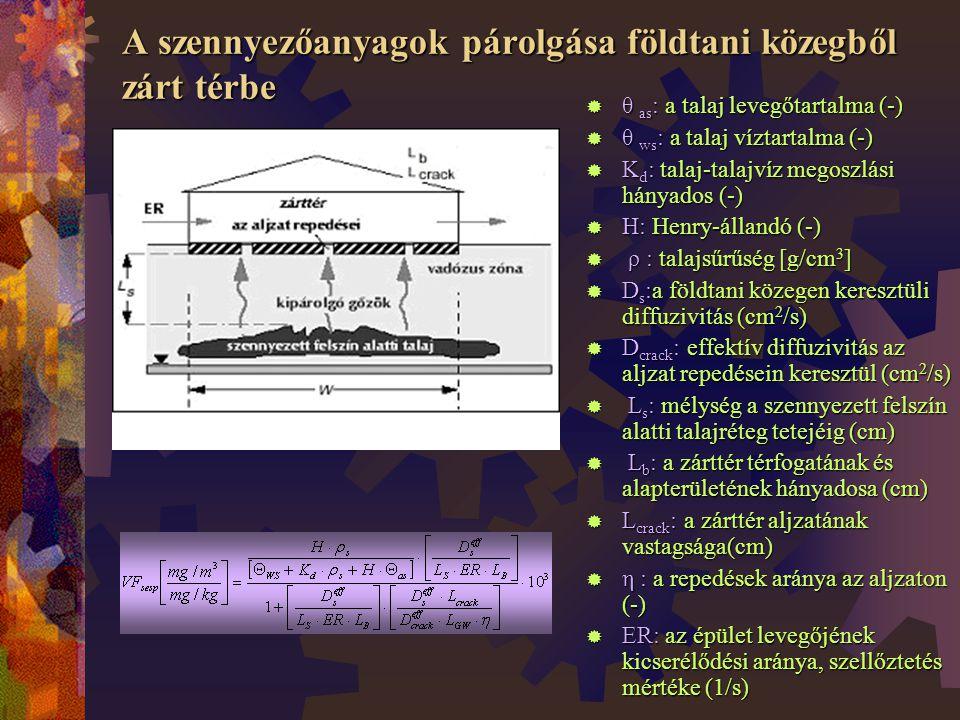 A szennyezőanyagok párolgása földtani közegből zárt térbe  θ as : a talaj levegőtartalma (-)  θ ws : a talaj víztartalma (-)  K d : talaj-talajvíz megoszlási hányados (-)  H: Henry-állandó (-)  ρ : talajsűrűség [g/cm 3 ]  D s :a földtani közegen keresztüli diffuzivitás (cm 2 /s)  D crack : effektív diffuzivitás az aljzat repedésein keresztül (cm 2 /s)  L s : mélység a szennyezett felszín alatti talajréteg tetejéig (cm)  L b : a zárttér térfogatának és alapterületének hányadosa (cm)  L crack : a zárttér aljzatának vastagsága(cm)  η : a repedések aránya az aljzaton (-)  ER: az épület levegőjének kicserélődési aránya, szellőztetés mértéke (1/s)