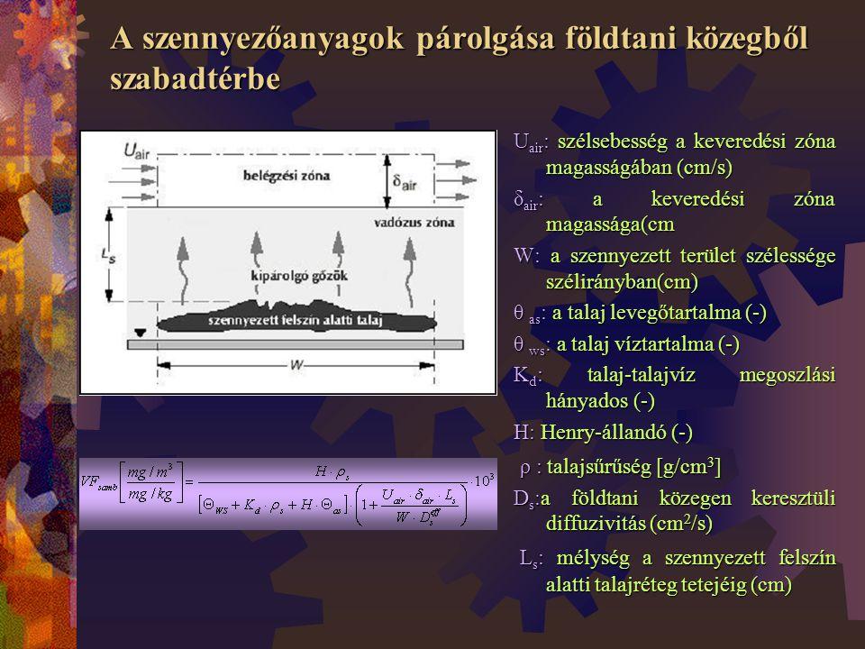 A szennyezőanyagok párolgása földtani közegből szabadtérbe U air : szélsebesség a keveredési zóna magasságában (cm/s) δ air : a keveredési zóna magassága(cm W: a szennyezett terület szélessége szélirányban(cm) θ as : a talaj levegőtartalma (-) θ ws : a talaj víztartalma (-) K d : talaj-talajvíz megoszlási hányados (-) H: Henry-állandó (-) ρ : talajsűrűség [g/cm 3 ] ρ : talajsűrűség [g/cm 3 ] D s :a földtani közegen keresztüli diffuzivitás (cm 2 /s) L s : mélység a szennyezett felszín alatti talajréteg tetejéig (cm) L s : mélység a szennyezett felszín alatti talajréteg tetejéig (cm)