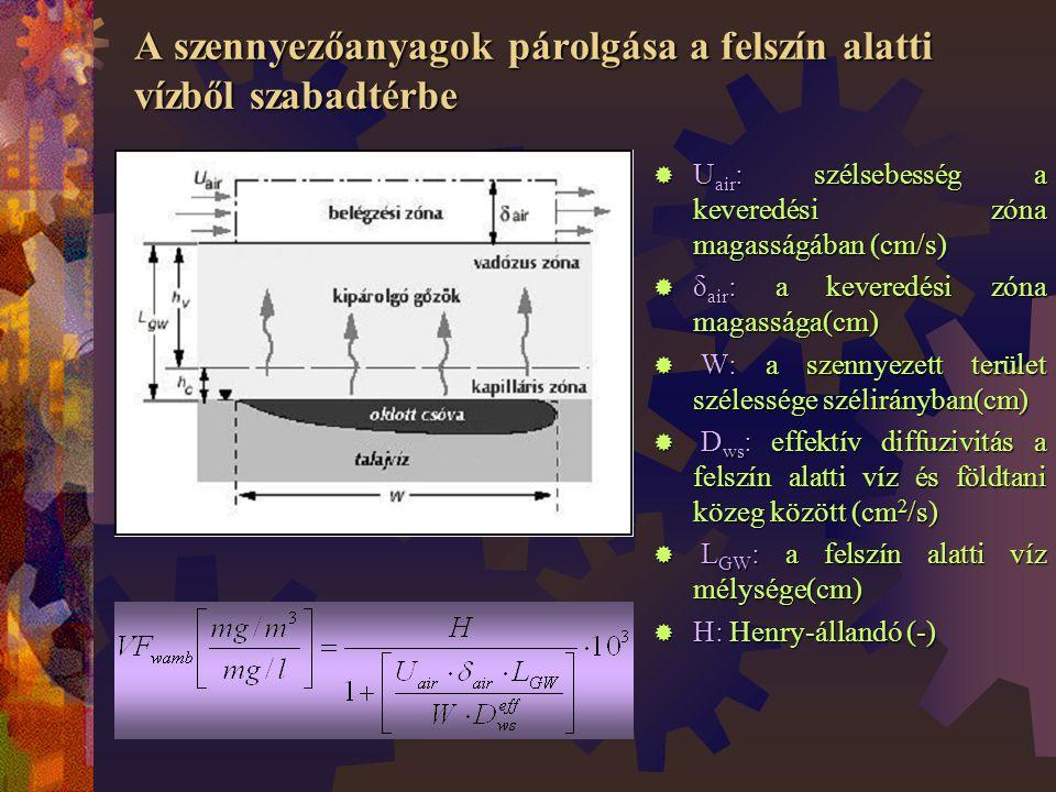 A szennyezőanyagok párolgása a felszín alatti vízből szabadtérbe  U air : szélsebesség a keveredési zóna magasságában (cm/s)  δ air : a keveredési zóna magassága(cm)  W: a szennyezett terület szélessége szélirányban(cm)  D ws : effektív diffuzivitás a felszín alatti víz és földtani közeg között (cm 2 /s)  L GW : a felszín alatti víz mélysége(cm)  H: Henry-állandó (-)