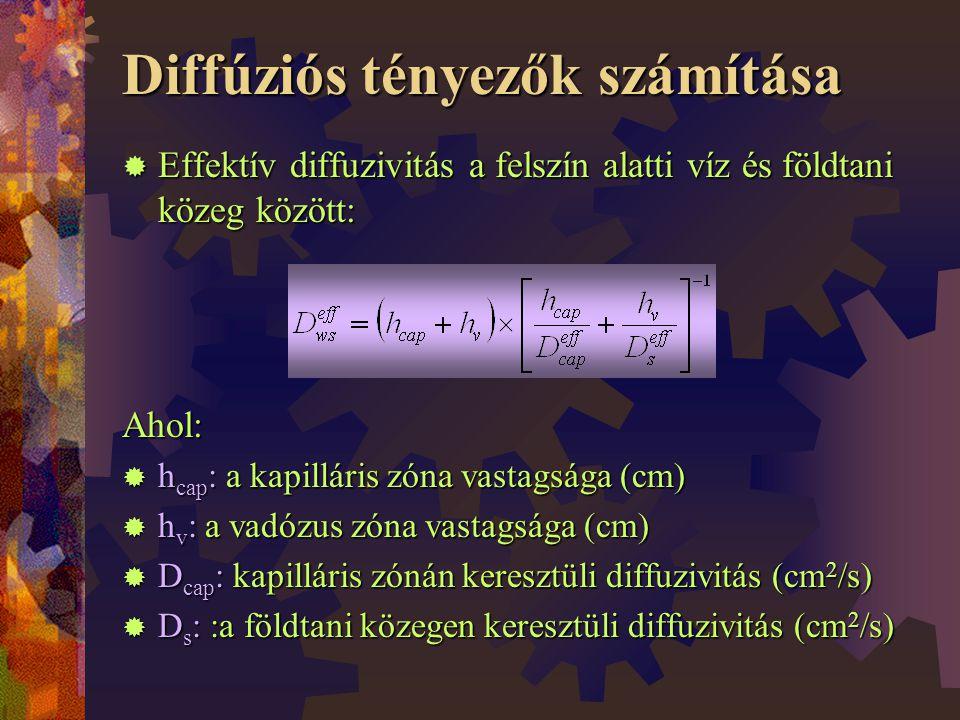 Diffúziós tényezők számítása  Effektív diffuzivitás a felszín alatti víz és földtani közeg között: Ahol:  h cap : a kapilláris zóna vastagsága (cm)  h v : a vadózus zóna vastagsága (cm)  D cap : kapilláris zónán keresztüli diffuzivitás (cm 2 /s)  D s : :a földtani közegen keresztüli diffuzivitás (cm 2 /s)