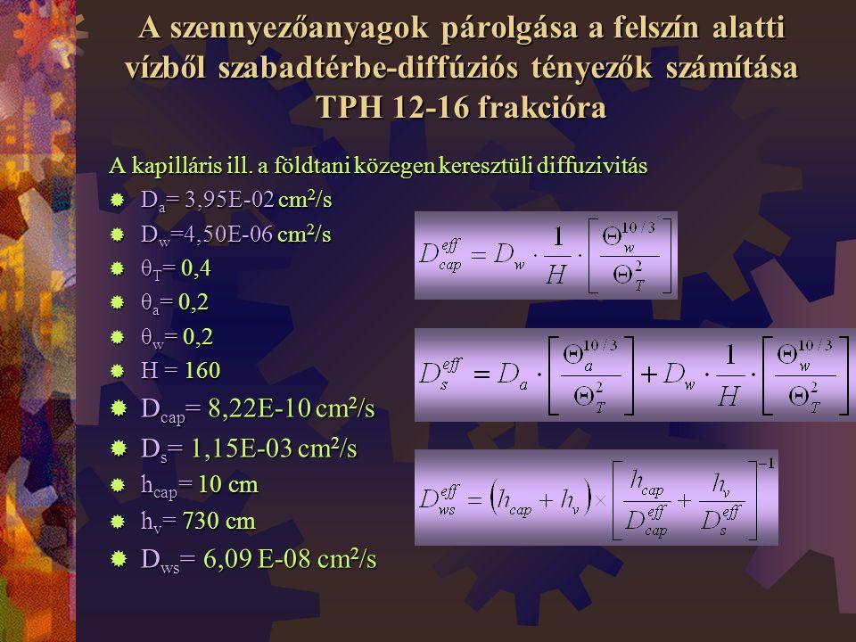 A szennyezőanyagok párolgása a felszín alatti vízből szabadtérbe-diffúziós tényezők számítása TPH 12-16 frakcióra A kapilláris ill.