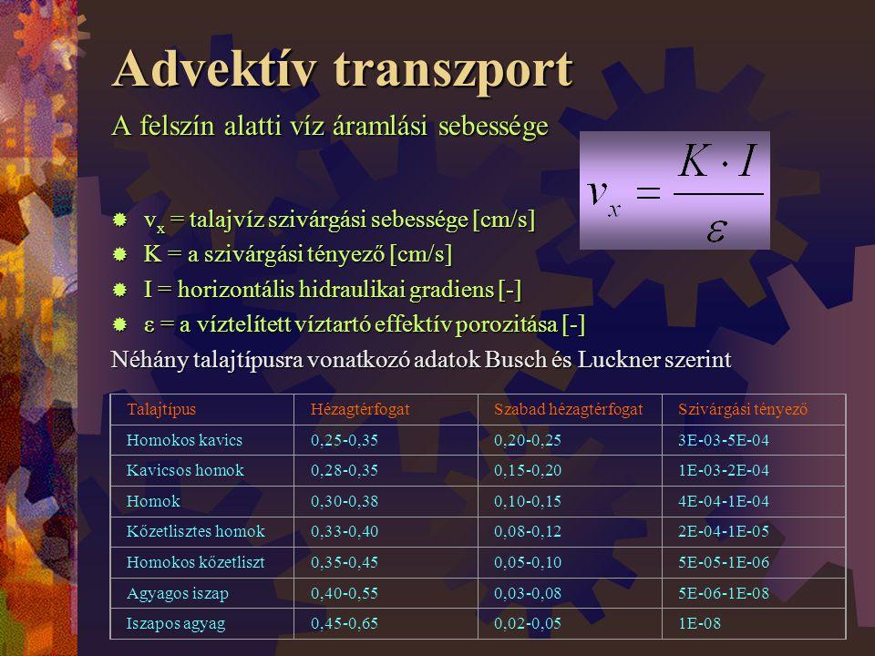 Advektív transzport A felszín alatti víz áramlási sebessége  v x = talajvíz szivárgási sebessége [cm/s]  K = a szivárgási tényező [cm/s]  I = horizontális hidraulikai gradiens [-]  ε = a víztelített víztartó effektív porozitása [-] Néhány talajtípusra vonatkozó adatok Busch és Luckner szerint TalajtípusHézagtérfogatSzabad hézagtérfogatSzivárgási tényező Homokos kavics0,25-0,350,20-0,253E-03-5E-04 Kavicsos homok0,28-0,350,15-0,201E-03-2E-04 Homok0,30-0,380,10-0,154E-04-1E-04 Kőzetlisztes homok0,33-0,400,08-0,122E-04-1E-05 Homokos kőzetliszt0,35-0,450,05-0,105E-05-1E-06 Agyagos iszap0,40-0,550,03-0,085E-06-1E-08 Iszapos agyag0,45-0,650,02-0,051E-08