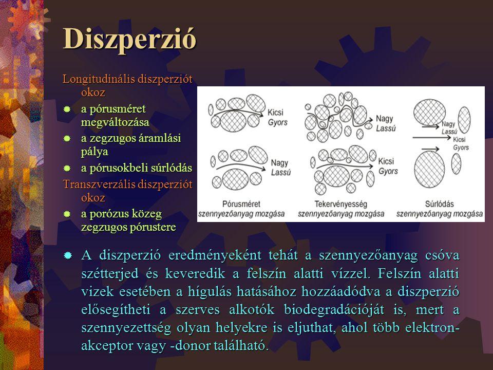 Diszperzió  A diszperzió eredményeként tehát a szennyezőanyag csóva szétterjed és keveredik a felszín alatti vízzel.