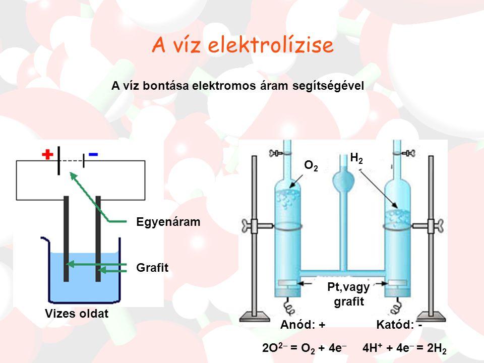 A víz elektrolízise Egyenáram Grafit Pt,vagy grafit Vizes oldat Anód: + O2O2 H2H2 Katód: - 2O 2  = O 2 + 4e  A víz bontása elektromos áram segítségével 4H + + 4e  = 2H 2